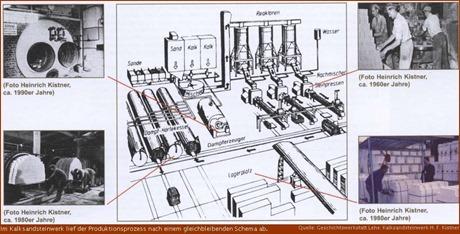 Produktionsprozess im Kalksandsteinwerk